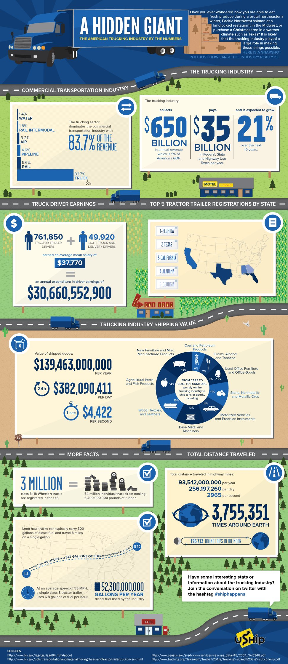 the american trucking industry - a hidden giant